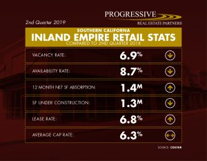 SoCal Inland Empire's Retail Leasing Market Update