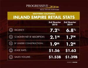 Inland Empire 3rd Quarter 2019 Retail Snapshot